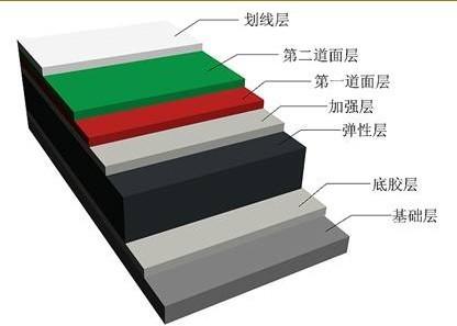 硬地丙烯酸结构