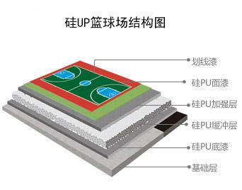 硅PU篮球场结构图