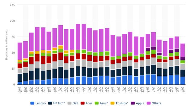 上季度全球PC销量下滑10%