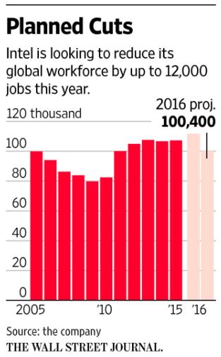英特尔计划将员工数裁撤至10万左右(图片源自华尔街日报)