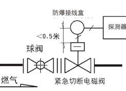 报警工程安装——燃气报警系统连接的示意图