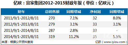 亿欧:宜家集团2012-2015财政年报
