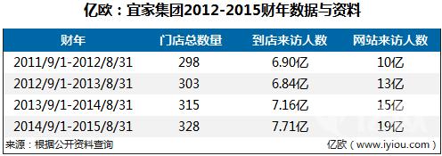 亿欧:宜家集团2012-2015财年数据与资料