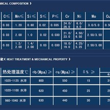 chemical composition control