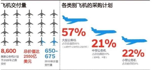 霍尼韦尔:未来十年预计新机交付量8600架