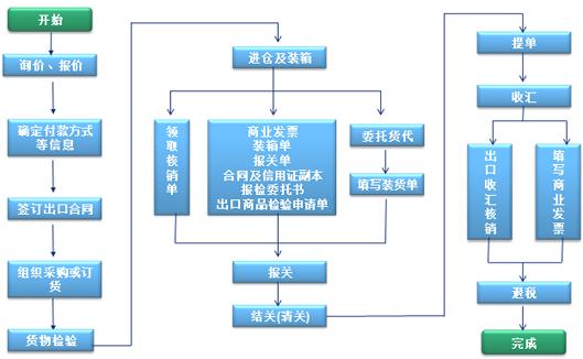物流行業ERP系統,物流ERP系統,SAP物流,物流ERP,物流企業ERP,快遞ERP