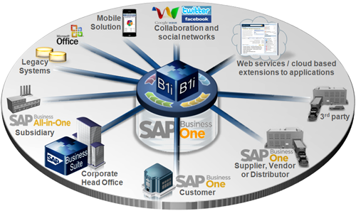 SAP Business One代理