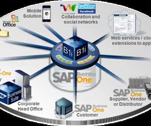 SAP Business One代理商/SAP B1软件/SAP B One系统选择南京达策