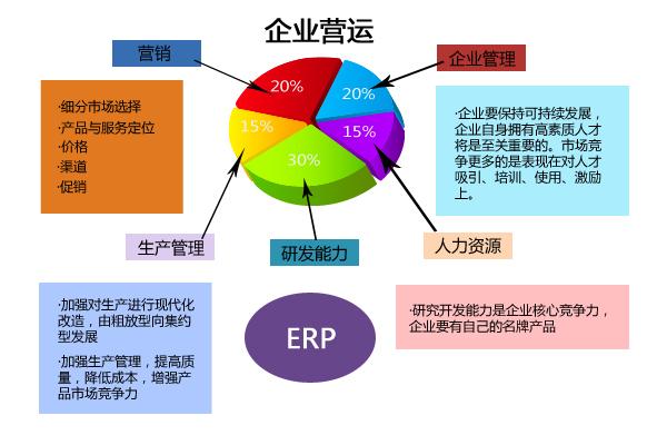 机械制造ERP