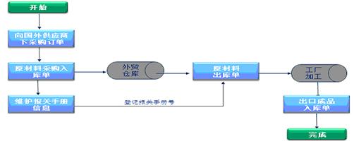 外贸行业ERP