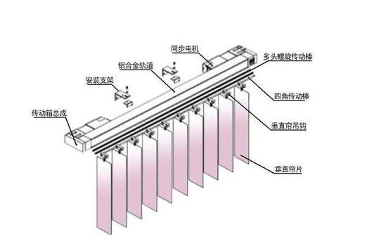 弯曲垂直帘,魅域遮阳,15201882996