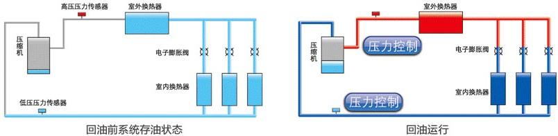 GMV回油控制技术图