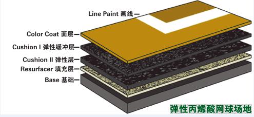 弹性丙烯酸球场地坪结构图