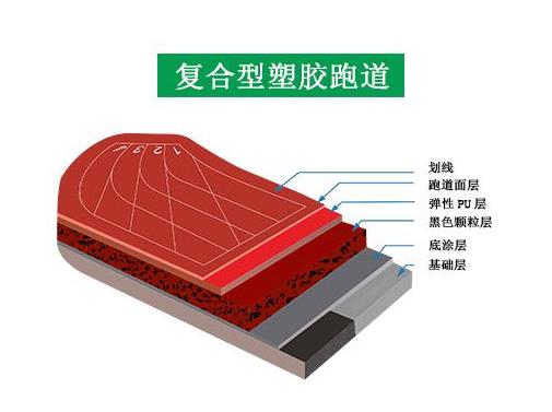 复合型塑胶跑道