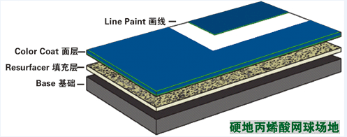 硬地丙烯酸球场地坪结构图