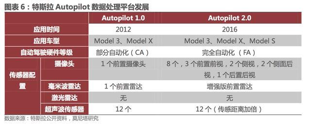 汽车电子时间发展表:智能化与网联化协同发展
