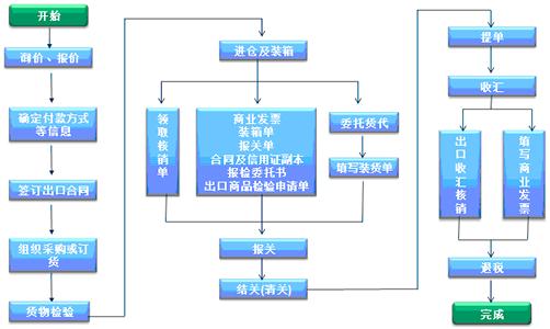 外貿管理軟件