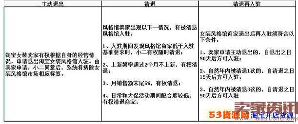 淘宝ifashion入驻条件及清退规则