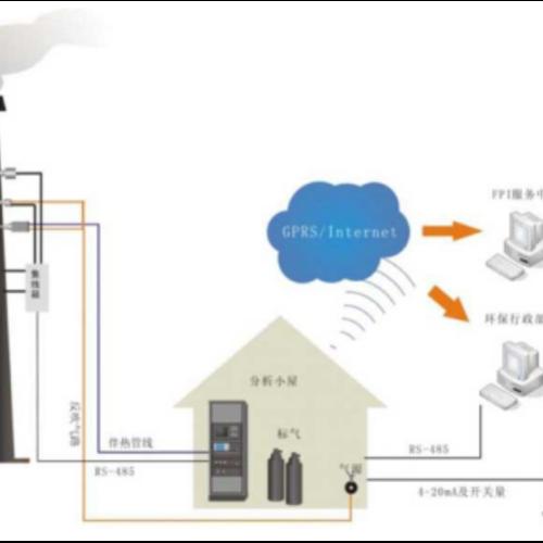 Online monitor HFID