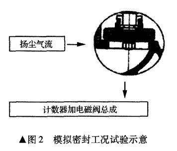 气动截止阀模拟密封工况试验示意图