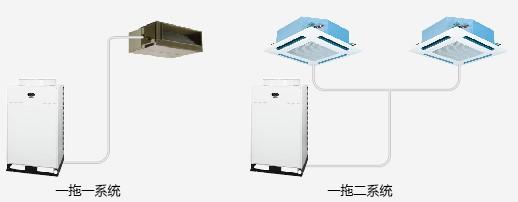 中央空调配置效果图