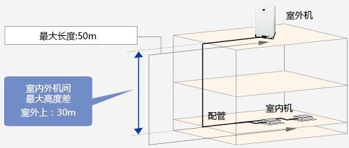 长冷媒配管系统