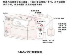 IFFS-S·D灭火系统车床应用示意图