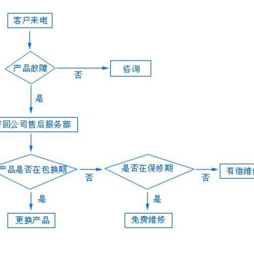 售后服務工作流程及管理制度