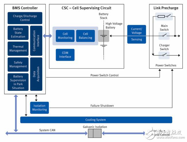 圖1 配備所有相關部件的電動汽車電池管理系統 (BMS)