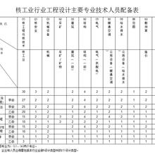 核工程行业工程设计主要人员配备表