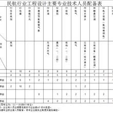 民航行业工程设计主要人员配备表