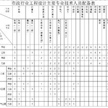 市政行业工程设计主要人员配备表