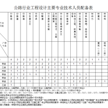 公路行业工程设计主要人员配备表