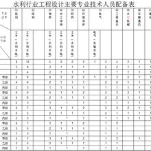 水利行业工程设计主要人员配备表