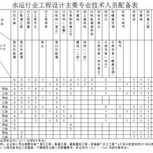 水运行业工程设计主要人员配备表