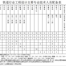 铁道行业工程设计主要人员配备表
