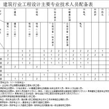 建材行业工程设计主要人员配备表