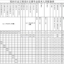 轻纺行业工程设计主要人员配备表