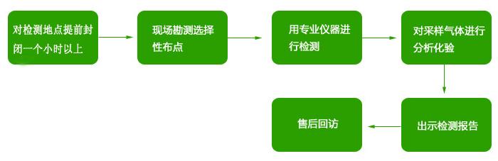 检测流程.jpg