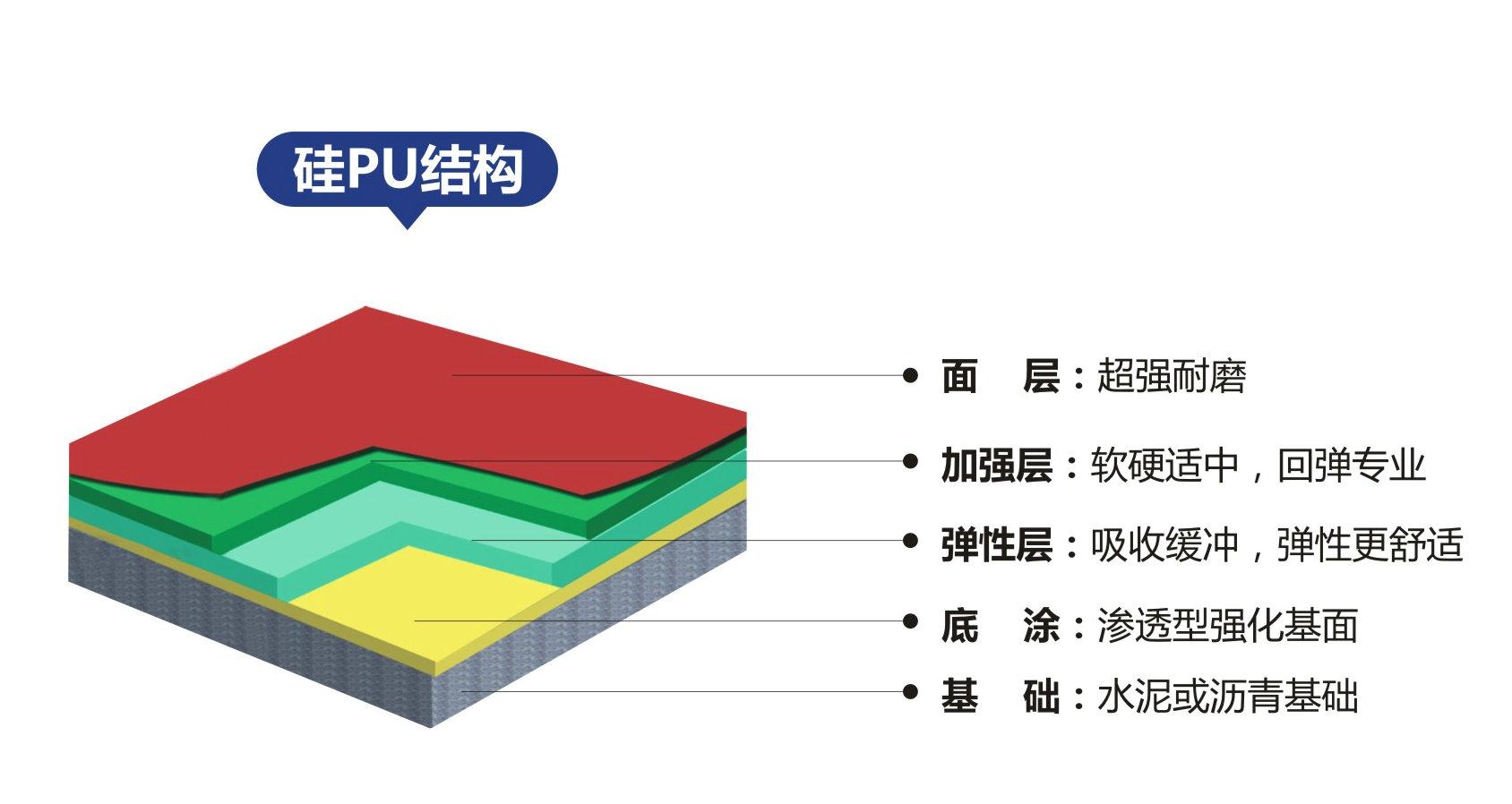 硅PU结构.jpg