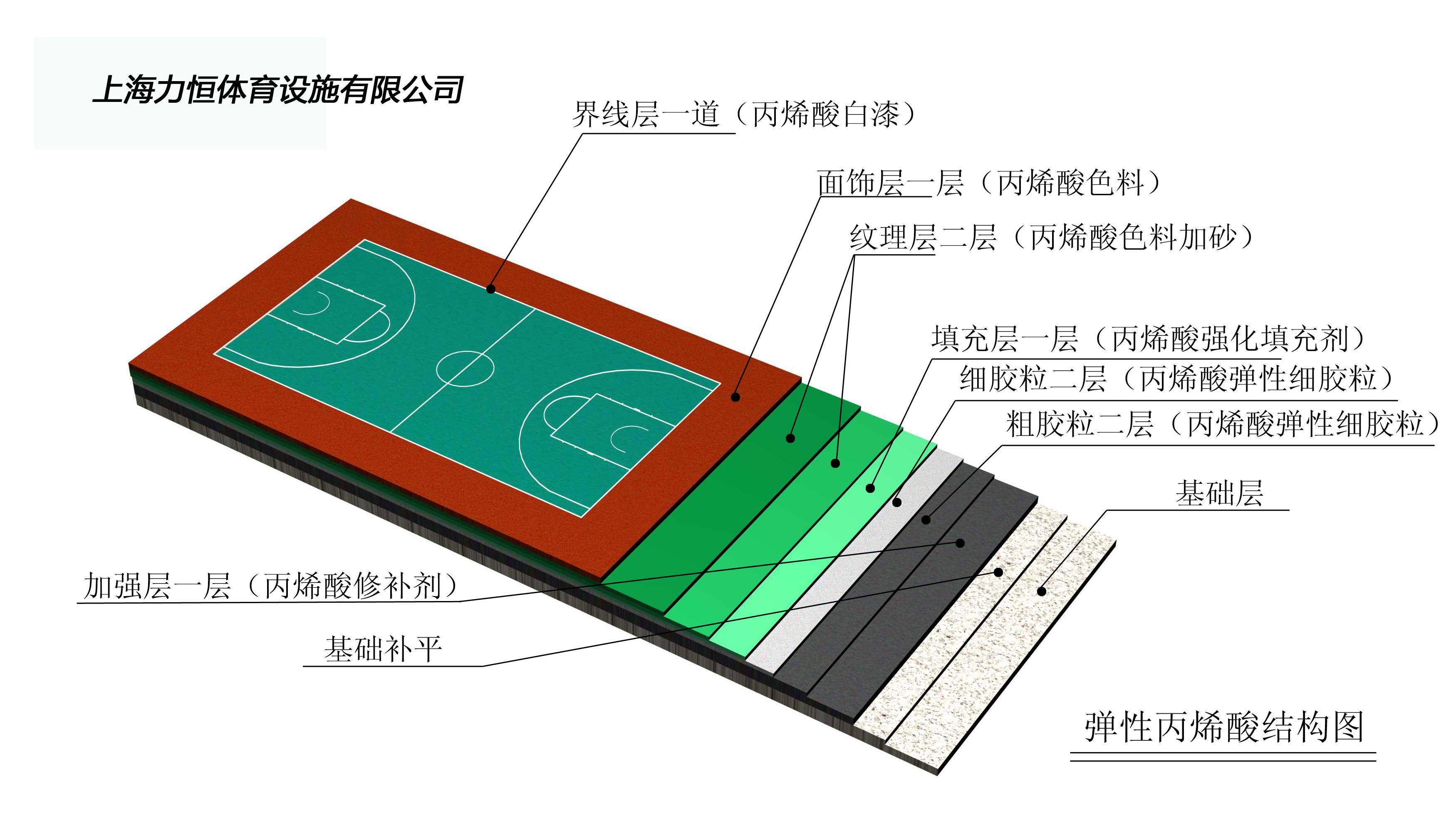 彈性丙烯酸面層結構.jpg