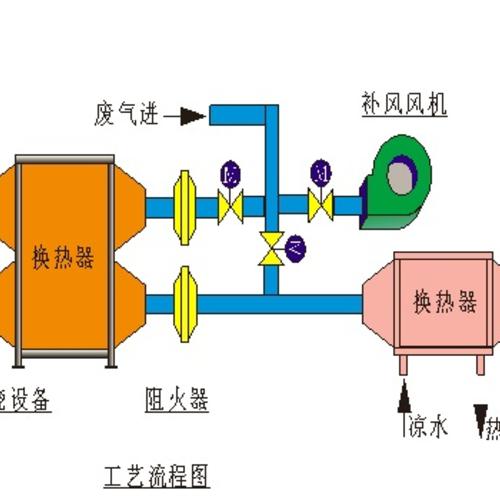 光催化燃烧法