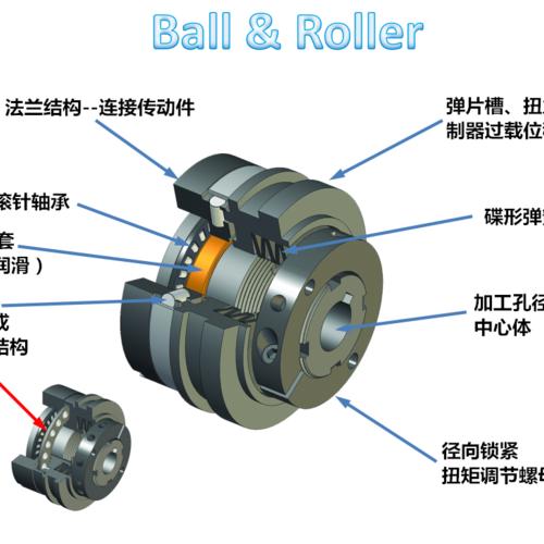 傳動系統中,為什么要安裝扭力限制器?