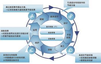 智能化建筑节能方案.png
