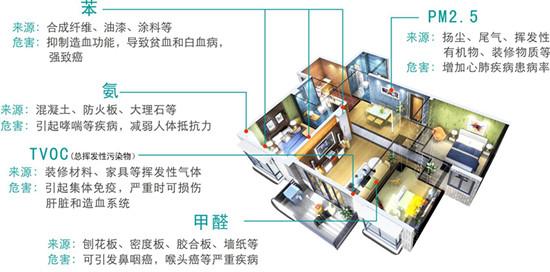 室内空气治理分解.jpg
