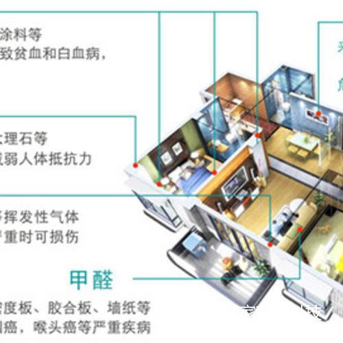 室内空气治理分解