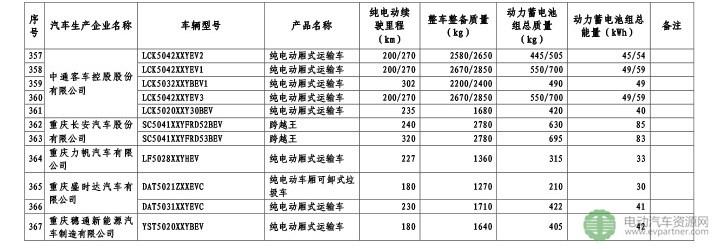 免征车辆购置税的新能源汽车车型目录(第九批)