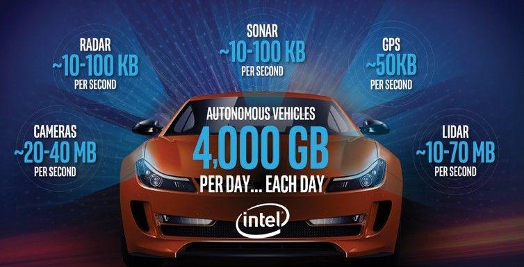 为互联与自动驾驶系统未来,全新一代电子电气架构设计不可忽视