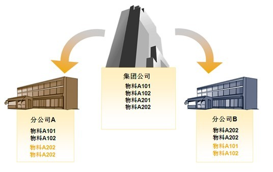 集团ERP系统