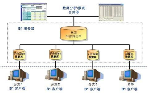 SAP集團企業ERP系統